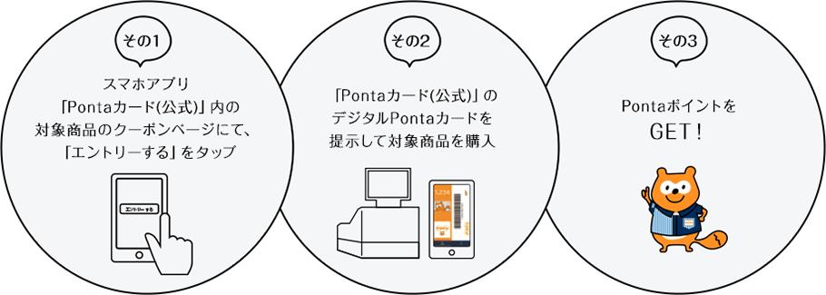 ローソンPontaポイントゲットの方法