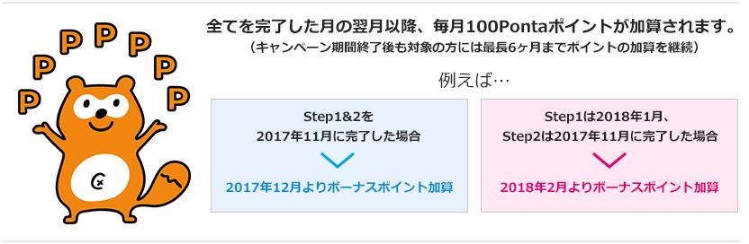 全てを完了した月の翌月以降、毎月100ポイントが加算されます。