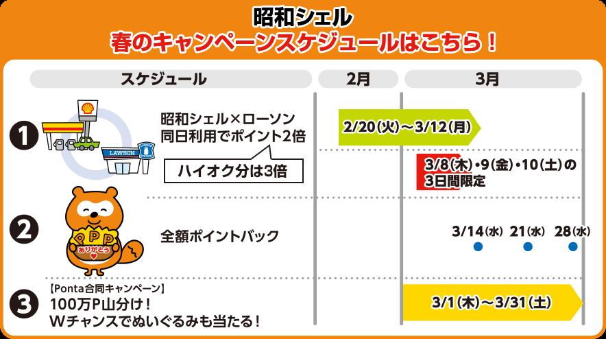 昭和シェル春のPキャンペーンスケジュールはこちら!